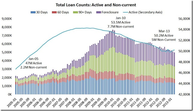 March LPS loan counts