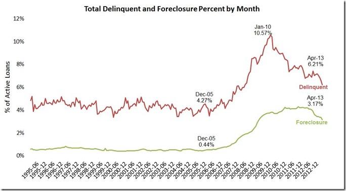 April LPS del & foreclosure ratrs