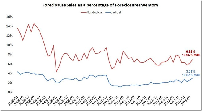 April LPS foreclosure percentage