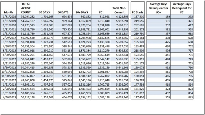 April LPS loan count and days delinquent