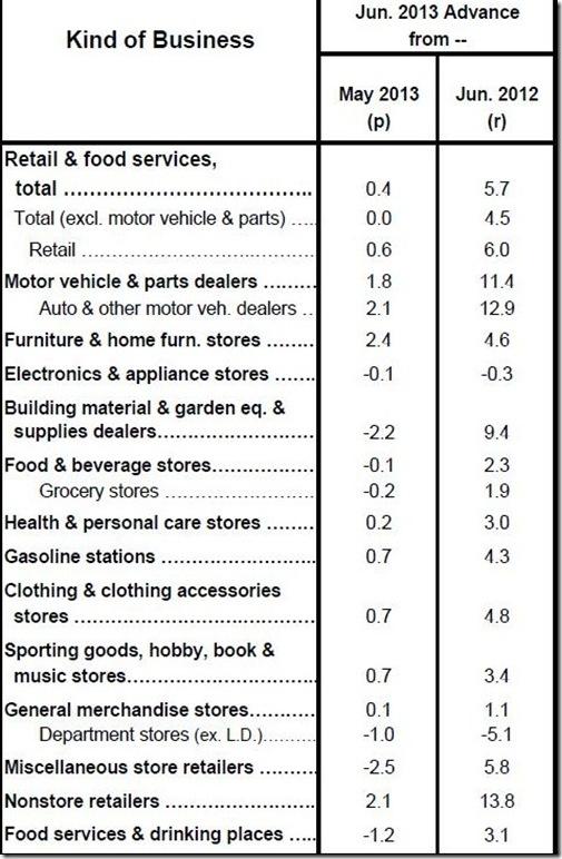 June retail screenshot