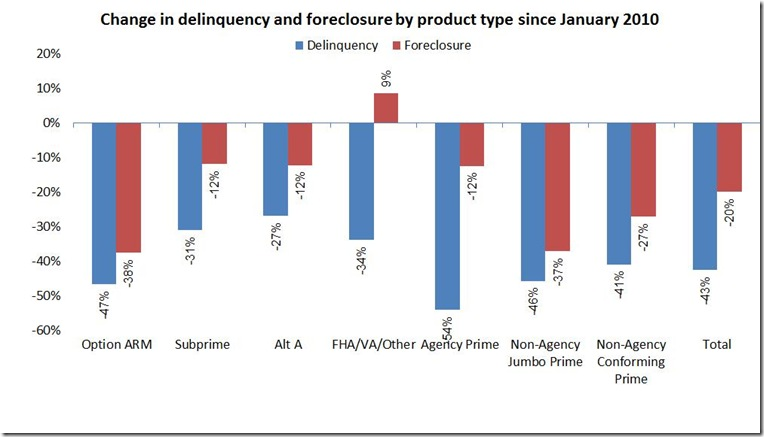 May LPS overdue & foreclosed by product type