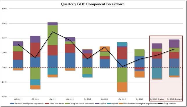 2nd take 2nd quarter GDP ZH