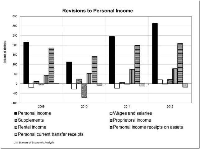 BEA Q2 income revisions