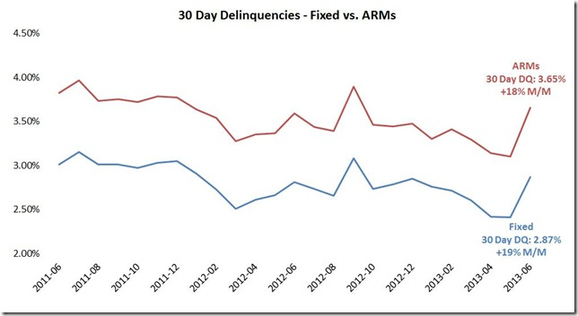 June LPS delinquent by loan type