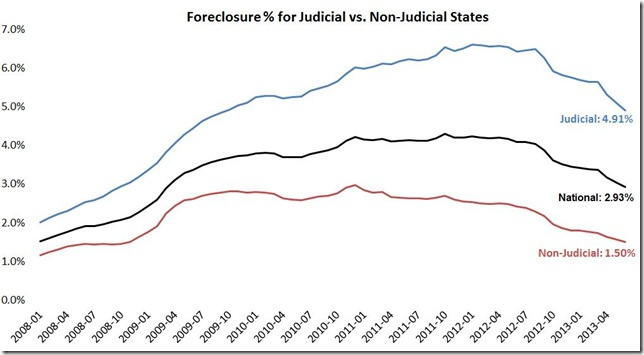 June LPS foreclosure inventory judicial vs not