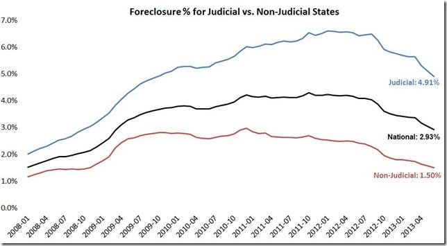 June LPS foreclosure inventory judicial vs not