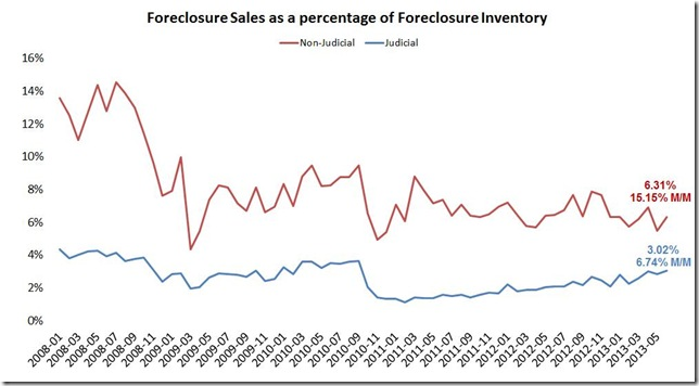 June LPS foreclosure sales judicial vs not