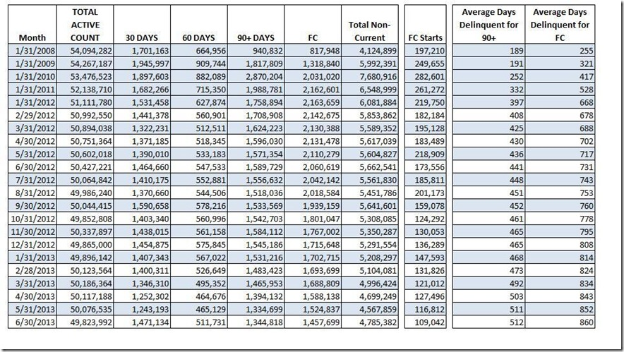 June LPS loan count data