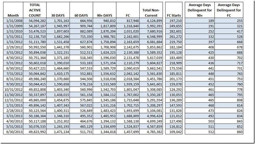 June LPS loan count data