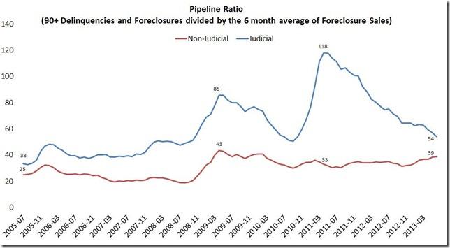 June LPS pipeline ratio