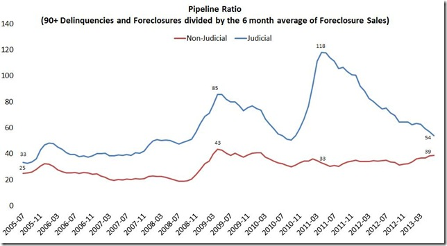 June LPS pipeline ratio