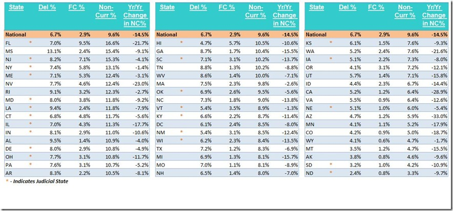 June LPS state delinquency table