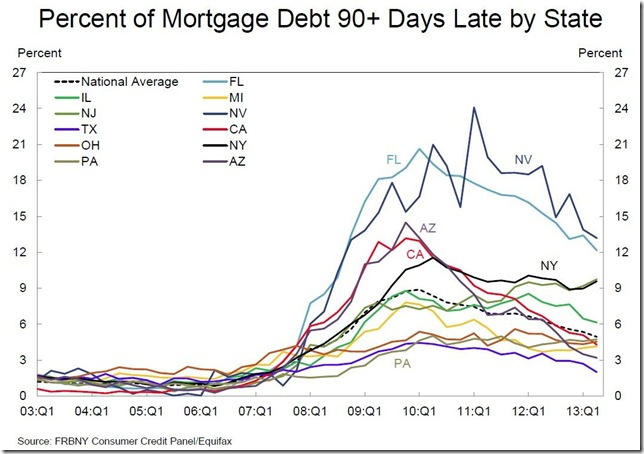 NY Fed 90 day mortgage by state