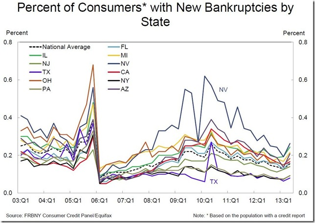 NY Fed bankruptcies by state