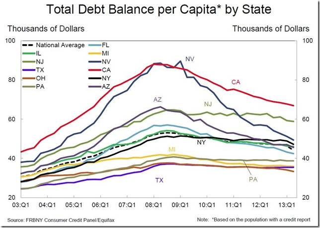 NY Fed Debt per capita by state