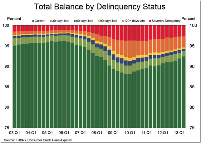 NY fed Household debt by delinquency