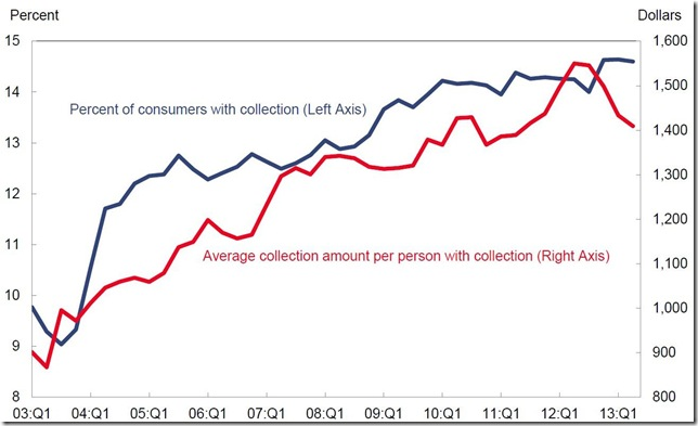 NY Fed Household Debt collections