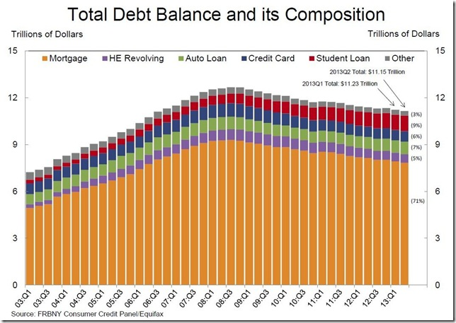 NY Fed Total Household Debt Composition