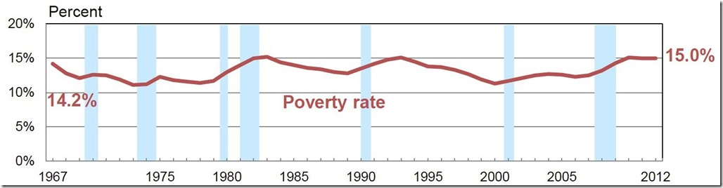 census income and poverty graphs 2