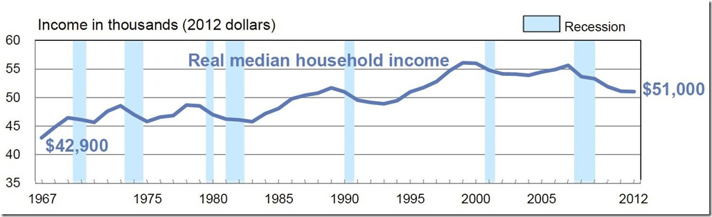 census income and poverty graphs 3