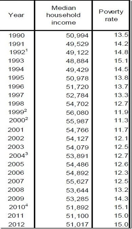 census income and poverty table 2