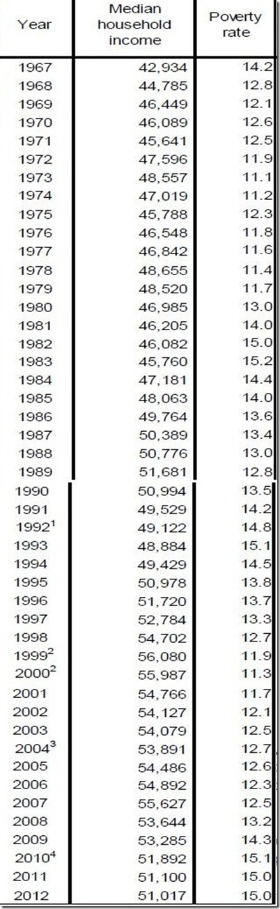 census income and poverty table 5