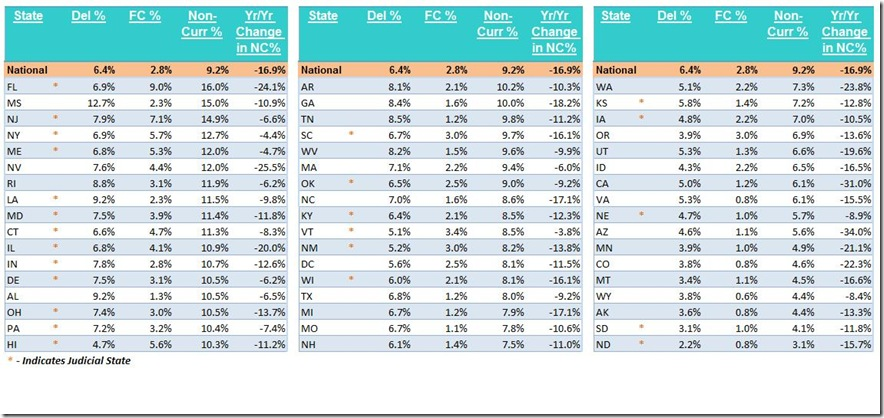 July LPS delinquent and foreclosure by state