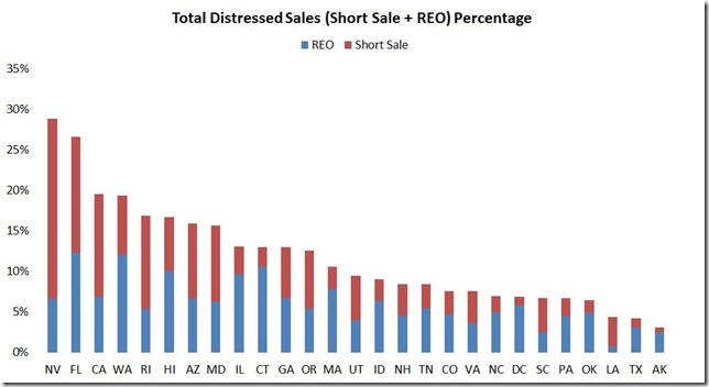 July LPS distressed sales by state