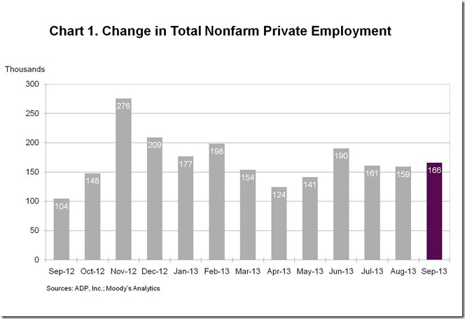 ADP Sept monthly change