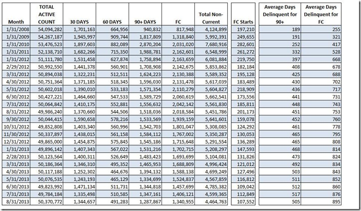 August LPS delinquent and foreclosure count table