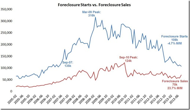 August LPS foreclosure starts vs sales