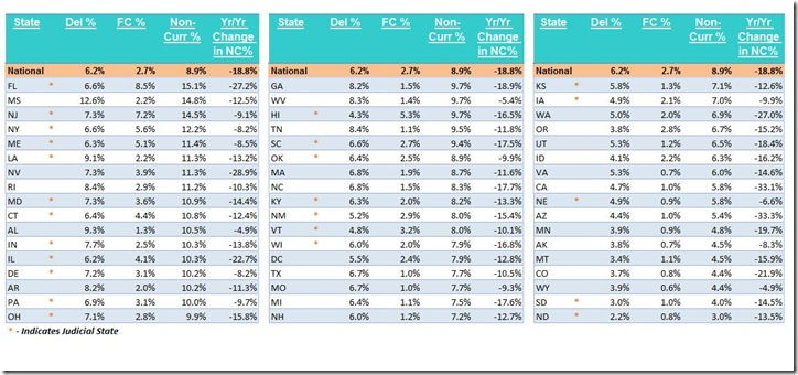 August LPS noncurrent states table