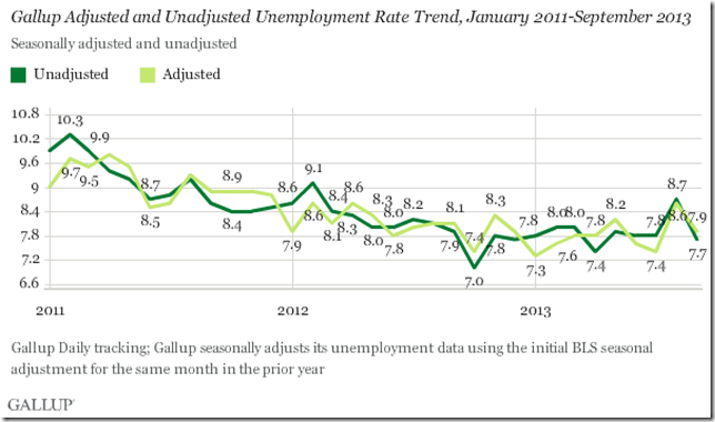 Gallup Sept U3