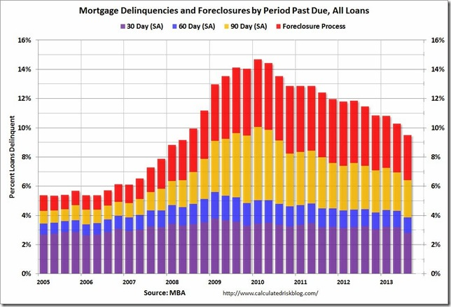3rd qtr MBA foreclosures and delinquency buckets