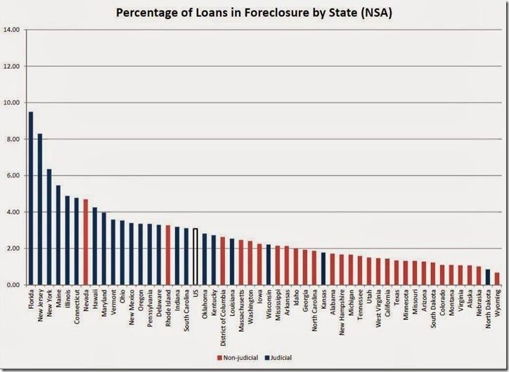 3rd qtr MBA in foreclosure by state