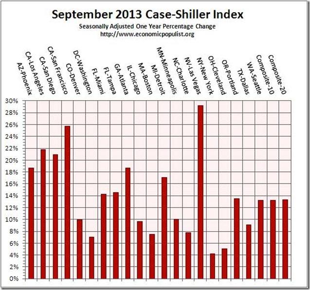 caseshiller 1 year chg 9-13