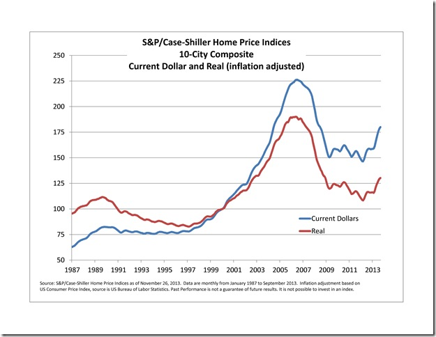 Case shiller sept-2013-real