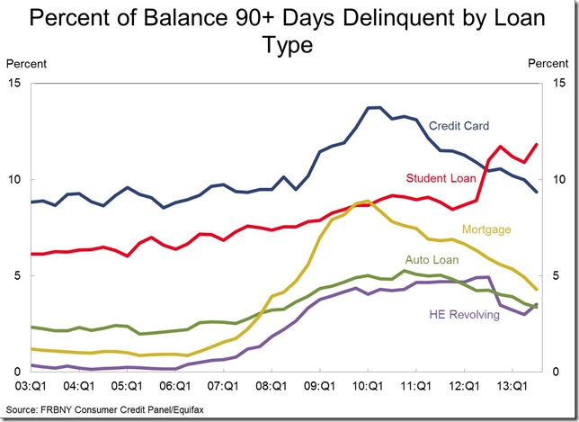 Fed 3rd quarter 90 dat delinquency by type