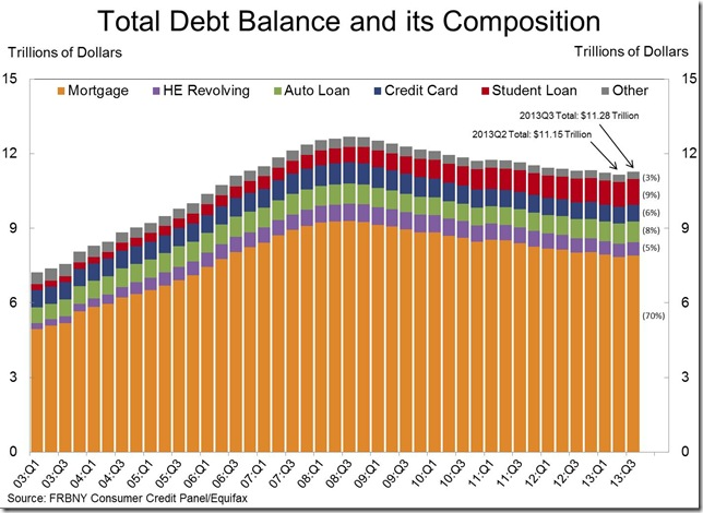 Fed 3rd quarter total debt composition