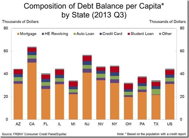 NY Fed 3rd qtr composition of debt by state