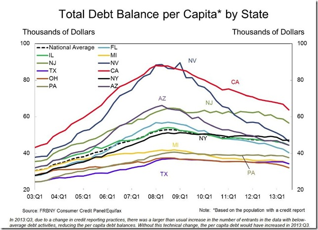 NY Fed 3rd qtr debt per capita by state