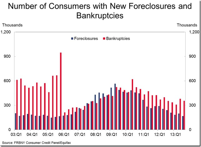 NY Fed 3rd qtr foreclosures and bankruptcies