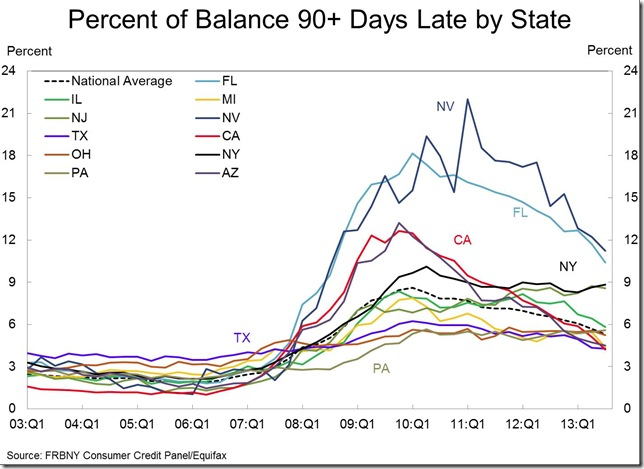 NY Fed 3rd qtr percent 90 day b state