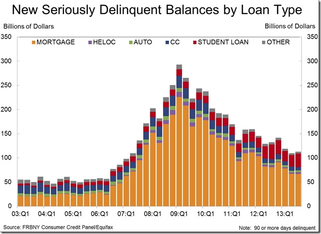 NY Fed 3rd qtr serious delinquent debt by type