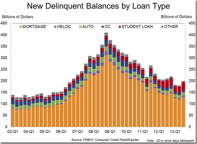 NY Fed New delinquent by type