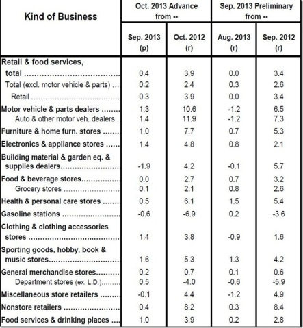 Oct retail sales table