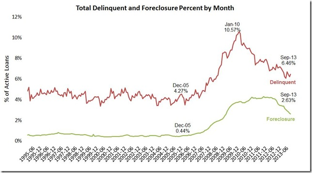 September LPS delinquencies and foreclosures