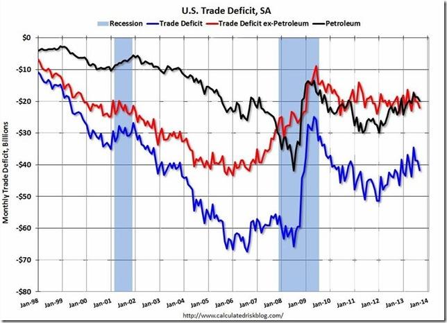 TradeDeficitSept2013