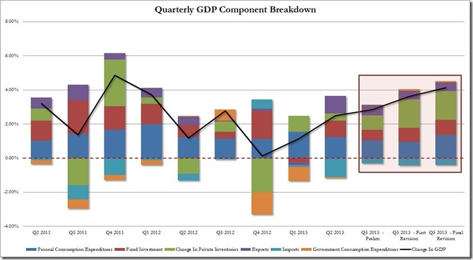 3rd revsion, 3rd qtr GDP from zero hedge